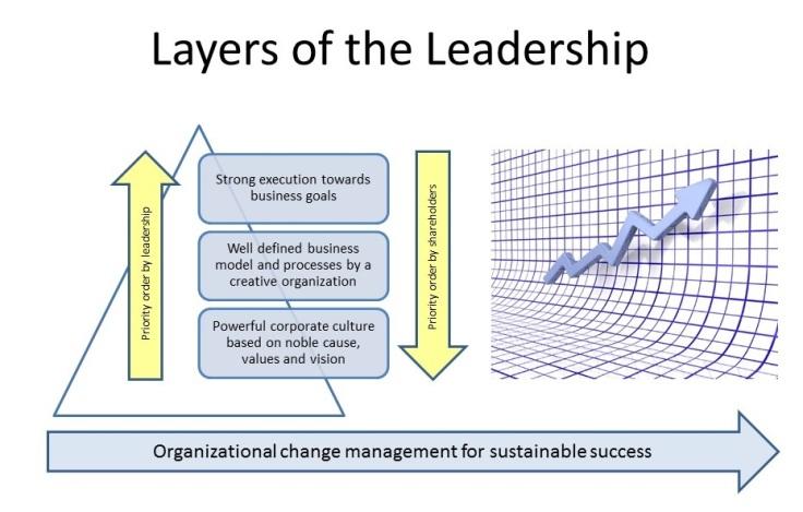 Leadership on Seven Seas-Layers